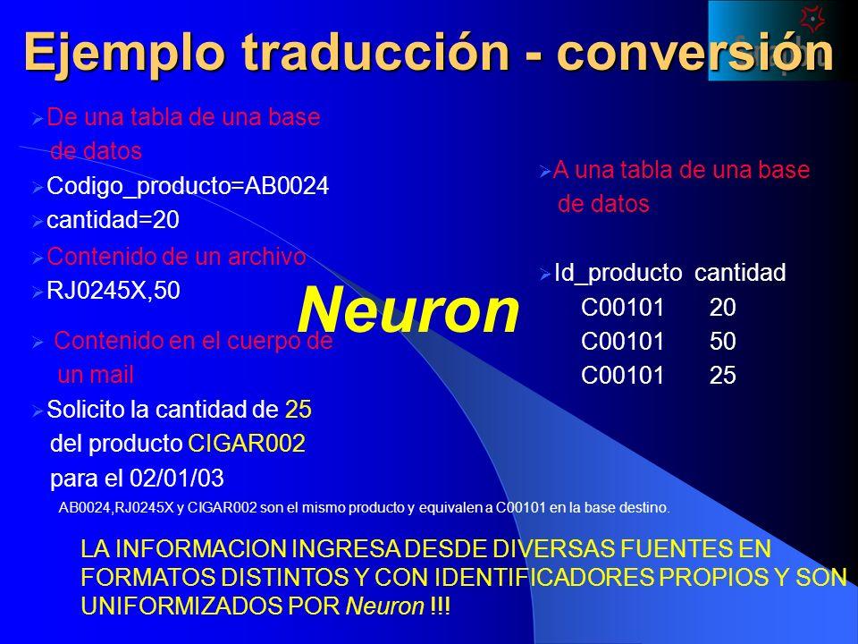 De una tabla de una base de datos Codigo_producto=AB0024 cantidad=20 Contenido de un archivo RJ0245X,50 LA INFORMACION INGRESA DESDE DIVERSAS FUENTES EN FORMATOS DISTINTOS Y CON IDENTIFICADORES PROPIOS Y SON UNIFORMIZADOS POR Neuron !!.