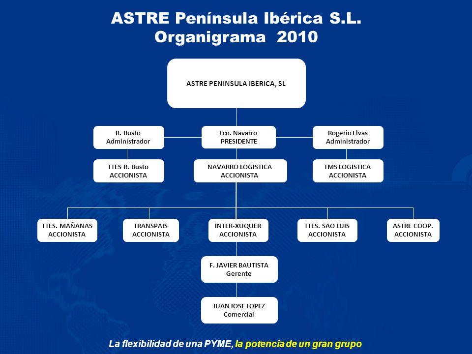 La flexibilidad de una PYME, la potencia de un gran grupo ASTRE Península Ibérica S.L. Organigrama 2010 ASTRE PENINSULA IBERICA, SL F. JAVIER BAUTISTA