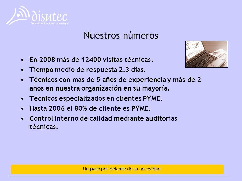 Un paso por delante de su necesidad Nuestros números En 2008 más de 12400 visitas técnicas.
