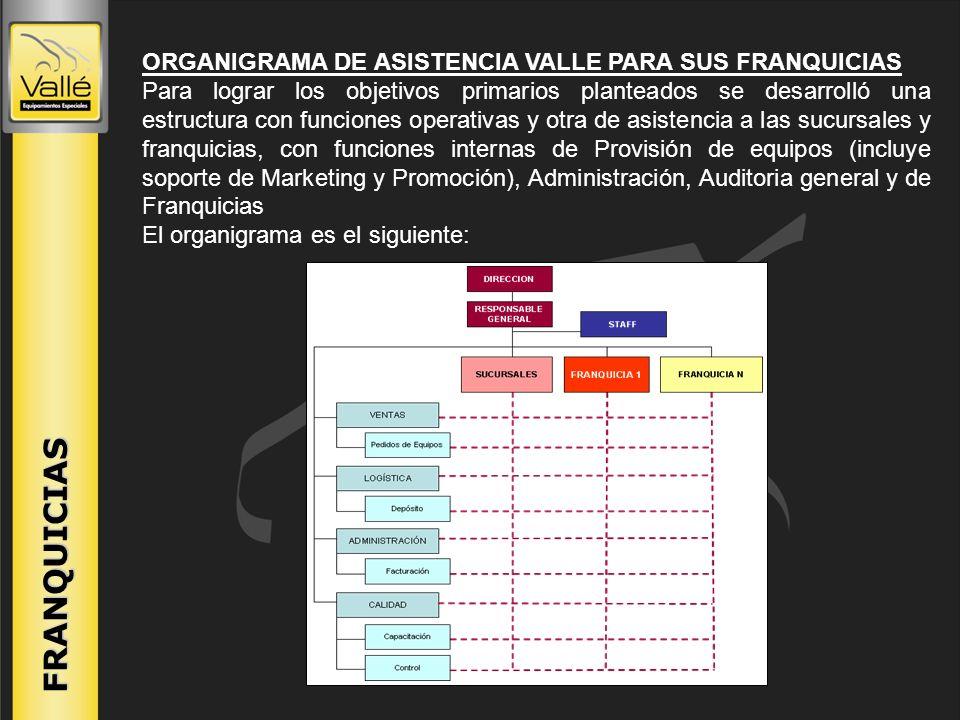 ORGANIGRAMA DE ASISTENCIA VALLE PARA SUS FRANQUICIAS Para lograr los objetivos primarios planteados se desarrolló una estructura con funciones operati