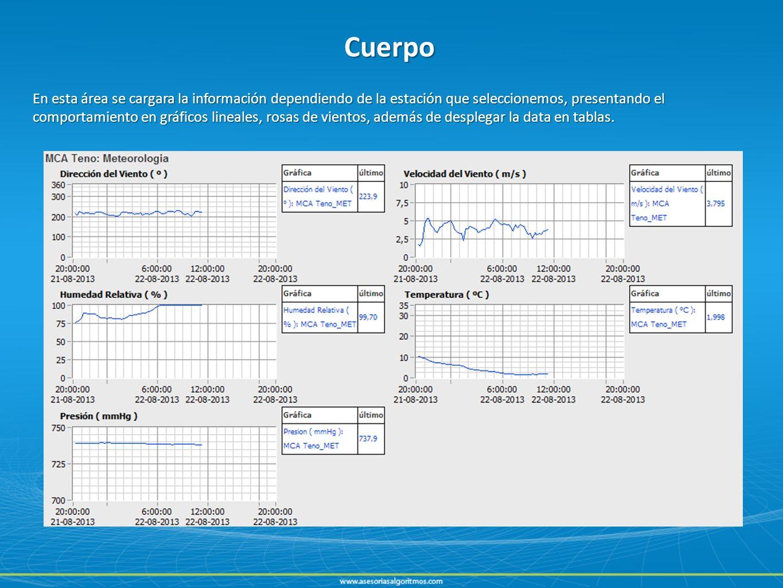 Cuerpo En esta área se cargara la información dependiendo de la estación que seleccionemos, presentando el comportamiento en gráficos lineales, rosas de vientos, además de desplegar la data en tablas.