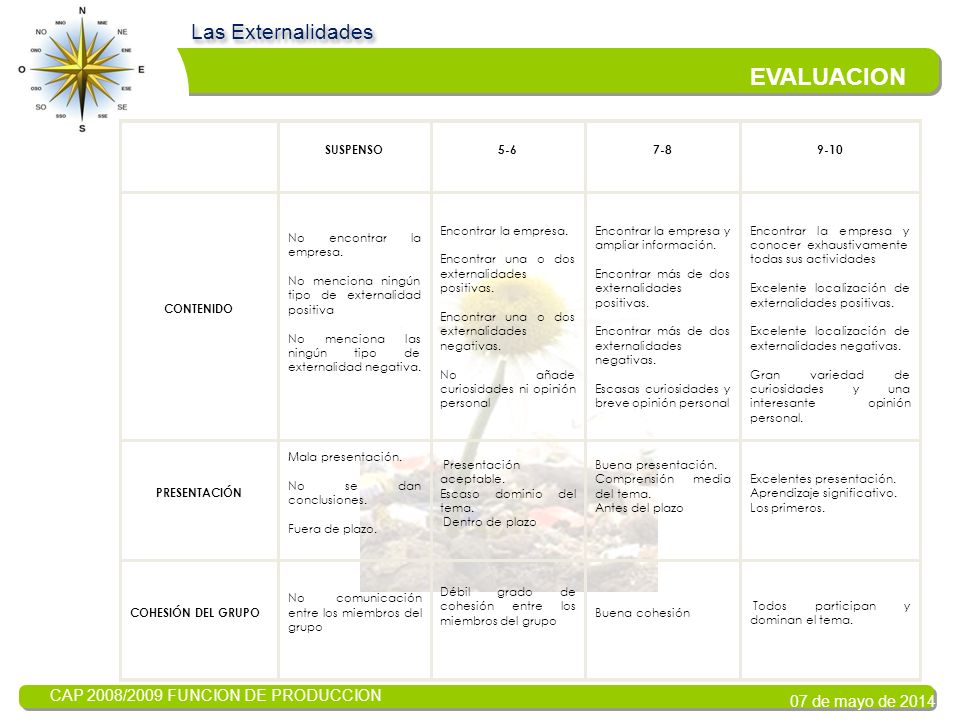 CAP 2008/2009 FUNCION DE PRODUCCION 07 de mayo de 2014 EVALUACION Las Externalidades Evaluación Tu trabajo será calificado de acuerdo con las tablas d