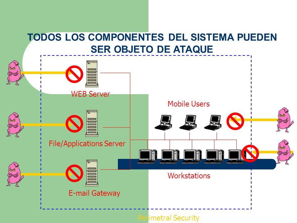 File/Applications ServerWEB ServerE-mail Gateway Workstations Mobile Users Perimetral Security TODOS LOS COMPONENTES DEL SISTEMA PUEDEN SER OBJETO DE