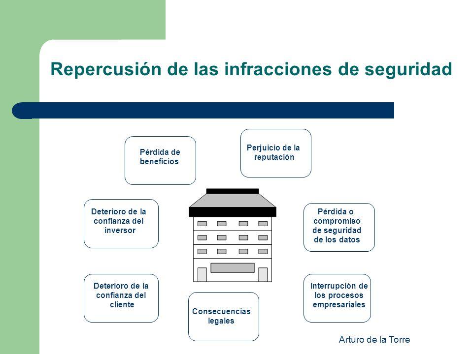 Arturo de la Torre Repercusión de las infracciones de seguridad Pérdida de beneficios Deterioro de la confianza del inversor Deterioro de la confianza