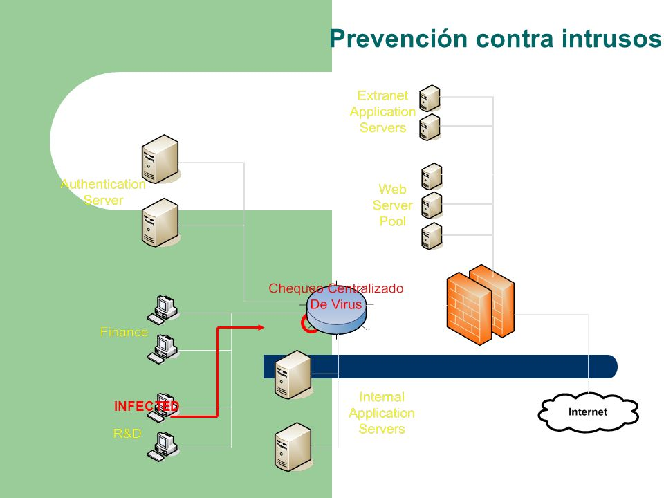 INFECTED Prevención contra intrusos