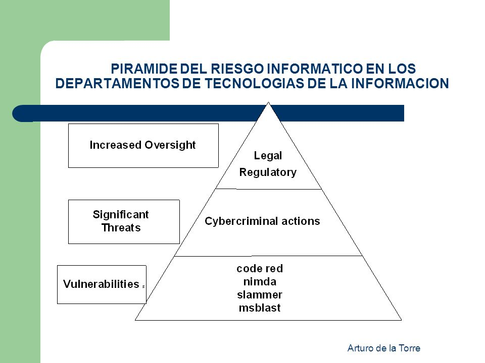 Arturo de la Torre PIRAMIDE DEL RIESGO INFORMATICO EN LOS DEPARTAMENTOS DE TECNOLOGIAS DE LA INFORMACION