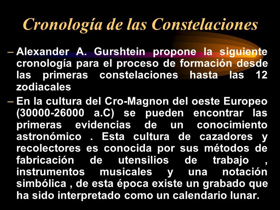 –Alexander A. Gurshtein propone la siguiente cronología para el proceso de formación desde las primeras constelaciones hasta las 12 zodiacales –En la