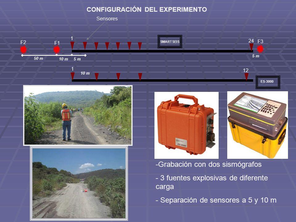 CONFIGURACIÓN DEL EXPERIMENTO Sensores -Grabación con dos sismógrafos - 3 fuentes explosivas de diferente carga - Separación de sensores a 5 y 10 m 1