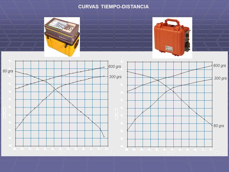 CURVAS TIEMPO-DISTANCIA 600 grs 300 grs 60 grs 600 grs 300 grs 60 grs