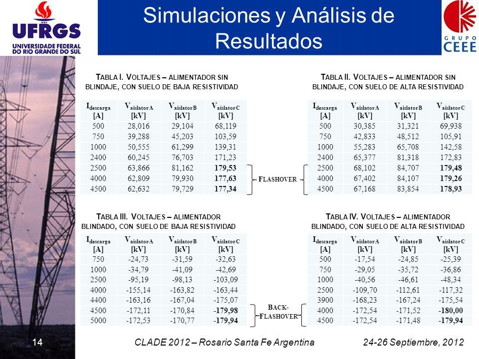 14 Simulaciones y Análisis de Resultados I descarga [A] V aislator A [kV] V aislator B [kV] V aislator C [kV] 50028,01629,10468,119 75039,28845,203103