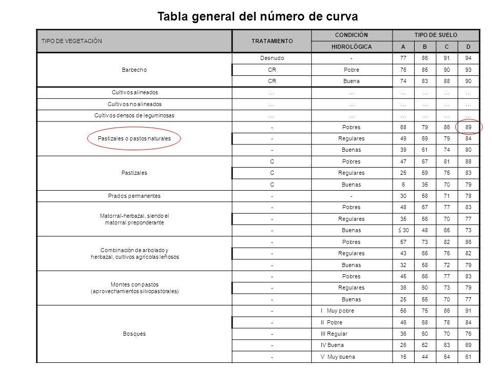 Tabla general del número de curva TIPO DE VEGETACIÓNTRATAMIENTO CONDICIÓNTIPO DE SUELO HIDROLÓGICAABCD Barbecho Desnudo-77869194 CRPobre76859093 CRBue