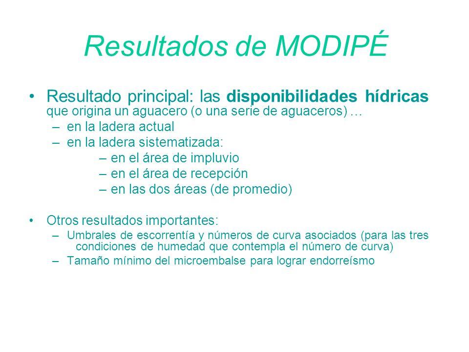 Resultados de MODIPÉ Resultado principal: las disponibilidades hídricas que origina un aguacero (o una serie de aguaceros) … –en la ladera actual –en
