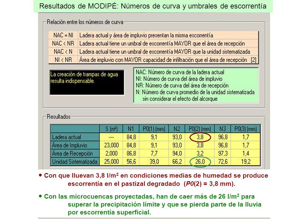 Con que lluevan 3,8 l/m 2 en condiciones medias de humedad se produce escorrentía en el pastizal degradado (P0(2) = 3,8 mm). Con las microcuencas proy