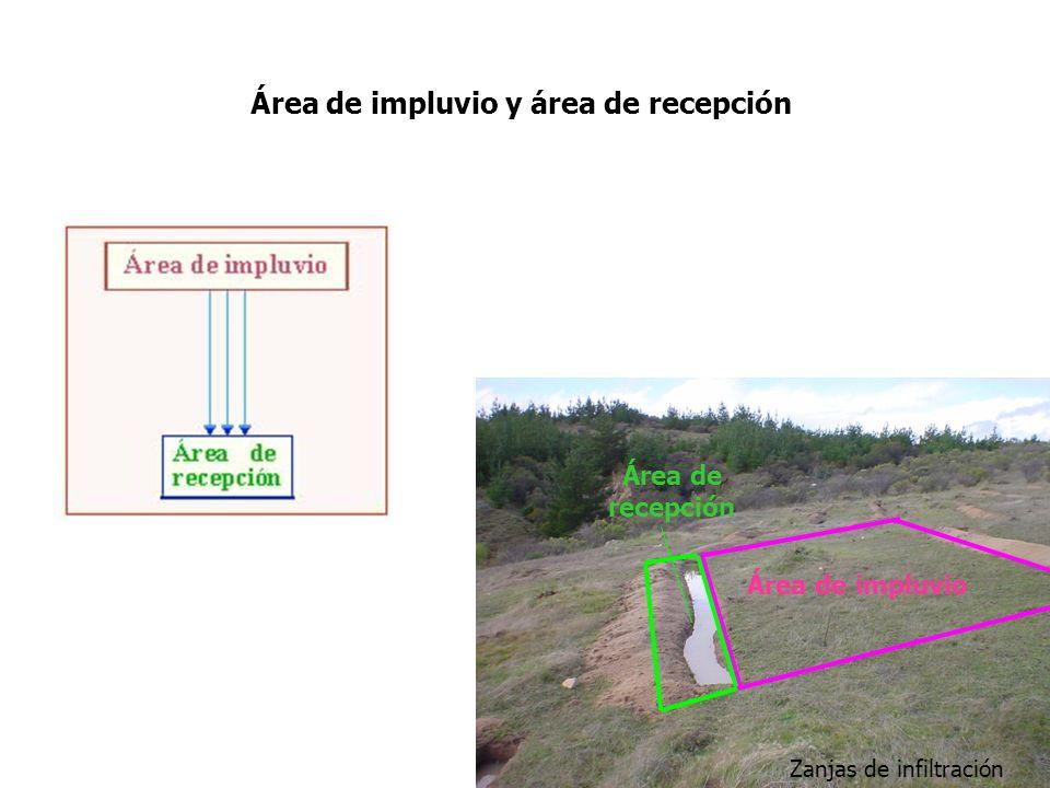 Área de impluvio y área de recepción Área de impluvio Área de recepción Zanjas de infiltración
