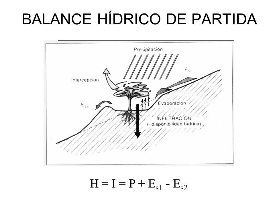BALANCE HÍDRICO DE PARTIDA H = I = P + E s1 - E s2