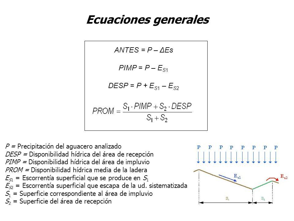Ecuaciones generales P = Precipitación del aguacero analizado DESP = Disponibilidad hídrica del área de recepción PIMP = Disponibilidad hídrica del ár