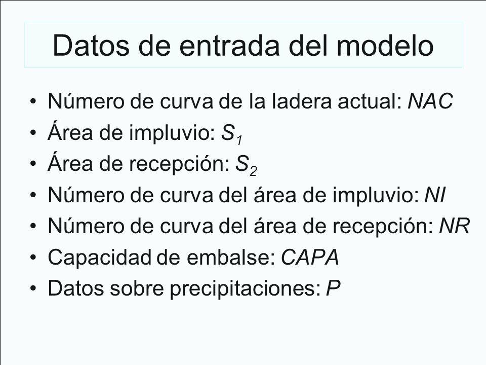 Datos de entrada del modelo Número de curva de la ladera actual: NAC Área de impluvio: S 1 Área de recepción: S 2 Número de curva del área de impluvio