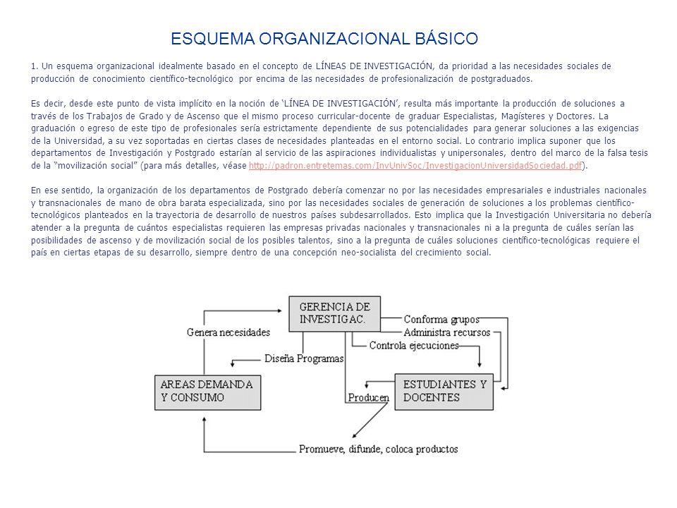 1. Un esquema organizacional idealmente basado en el concepto de LÍNEAS DE INVESTIGACIÓN, da prioridad a las necesidades sociales de producción de con