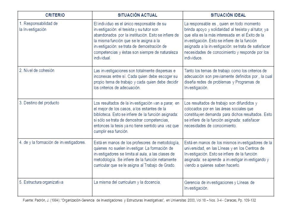 CRITERIOSITUACIÓN ACTUALSITUACIÓN IDEAL 1. Responsabilidad de la Investigación El individuo es el único responsable de su investigación: el tesista y