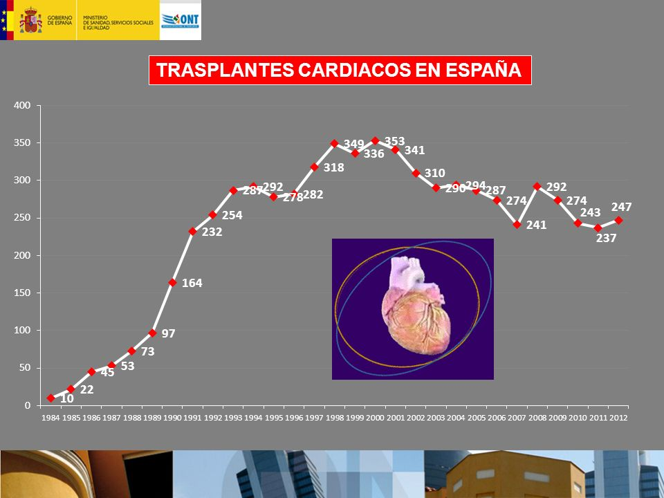 TRASPLANTES CARDIACOS EN ESPAÑA