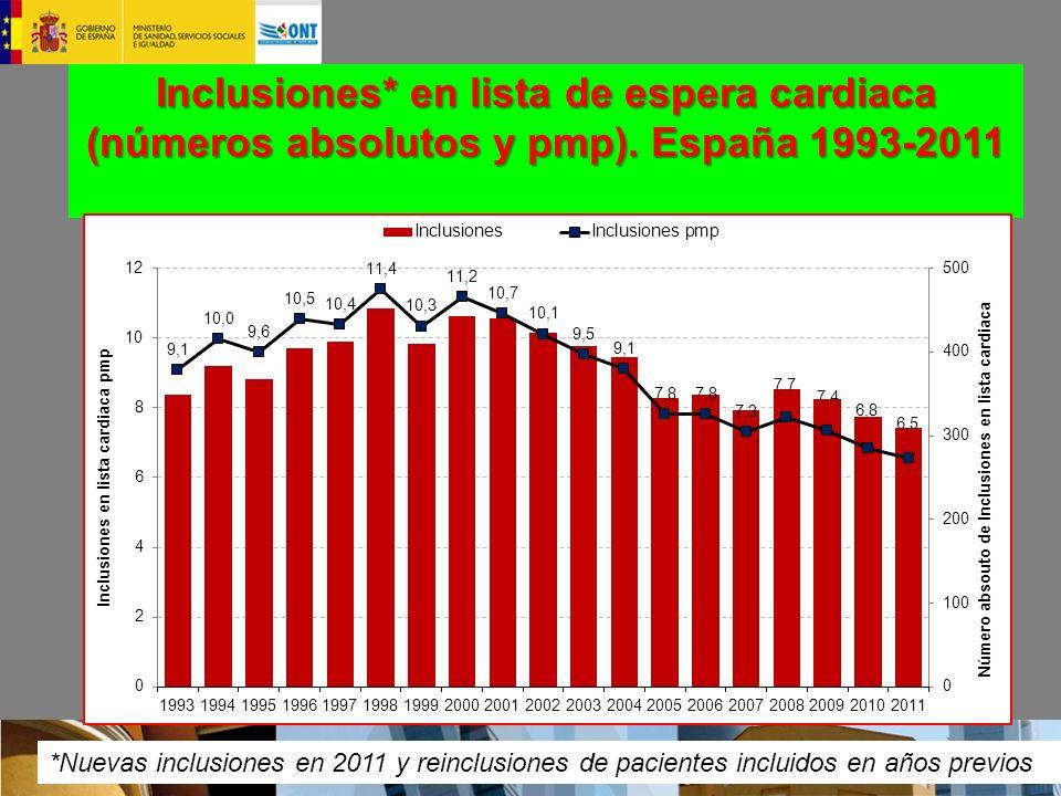 Inclusiones* en lista de espera cardiaca (números absolutos y pmp). España 1993-2011 *Nuevas inclusiones en 2011 y reinclusiones de pacientes incluido