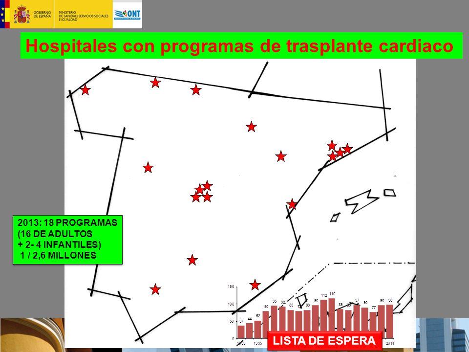 Hospitales con programas de trasplante cardiaco 2013: 18 PROGRAMAS (16 DE ADULTOS + 2- 4 INFANTILES) 1 / 2,6 MILLONES 2013: 18 PROGRAMAS (16 DE ADULTOS + 2- 4 INFANTILES) 1 / 2,6 MILLONES LISTA DE ESPERA