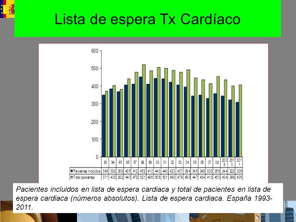 Lista de espera Tx Cardíaco Pacientes incluidos en lista de espera cardiaca y total de pacientes en lista de espera cardiaca (números absolutos).