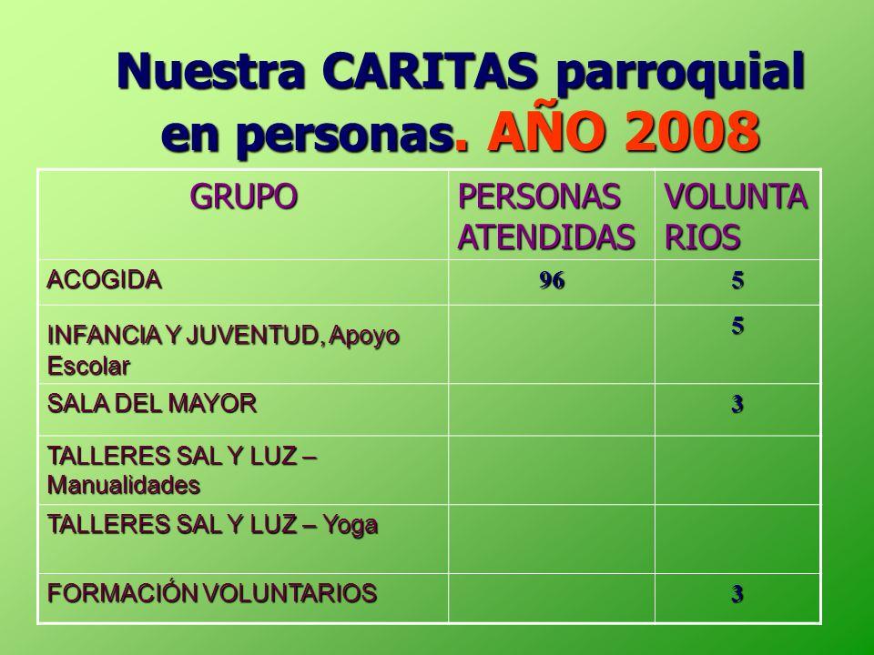 Nuestra CARITAS parroquial en personas. AÑO 2008 GRUPO PERSONAS ATENDIDAS VOLUNTA RIOS ACOGIDA965 INFANCIA Y JUVENTUD, Apoyo Escolar 5 SALA DEL MAYOR