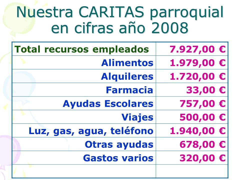 Nuestra CARITAS parroquial en cifras año 2008 Total recursos empleados7.927,00 Alimentos1.979,00 Alquileres1.720,00 Farmacia33,00 Ayudas Escolares757,