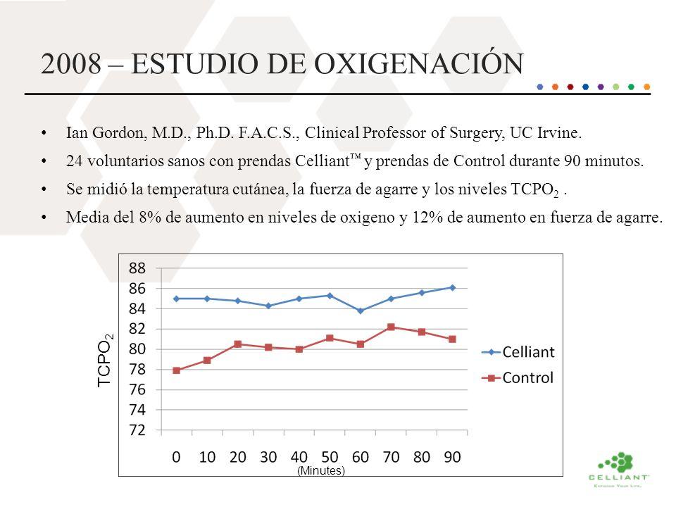 2008 – ESTUDIO DE OXIGENACIÓN Ian Gordon, M.D., Ph.D. F.A.C.S., Clinical Professor of Surgery, UC Irvine. 24 voluntarios sanos con prendas Celliant y
