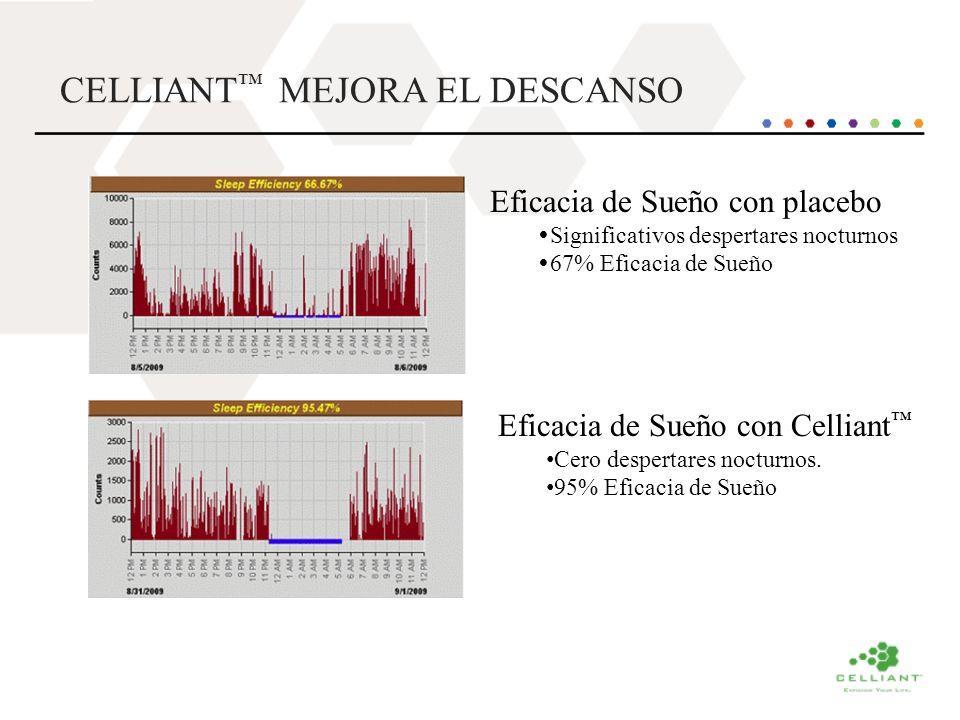 CELLIANT MEJORA EL DESCANSO Eficacia de Sueño con placebo Significativos despertares nocturnos 67% Eficacia de Sueño Eficacia de Sueño con Celliant Ce