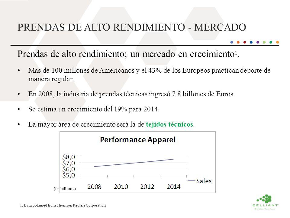 PRENDAS DE ALTO RENDIMIENTO - MERCADO Prendas de alto rendimiento; un mercado en crecimiento 1. Mas de 100 millones de Americanos y el 43% de los Euro
