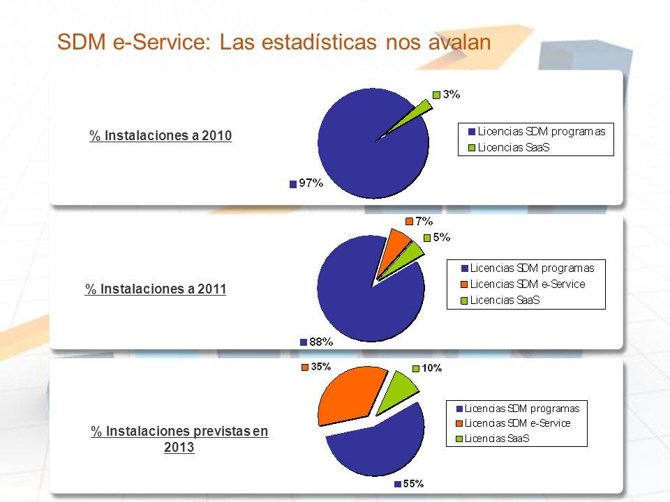 SDM e-Service: Las estadísticas nos avalan % Instalaciones a 2010 % Instalaciones a 2011 % Instalaciones previstas en 2013
