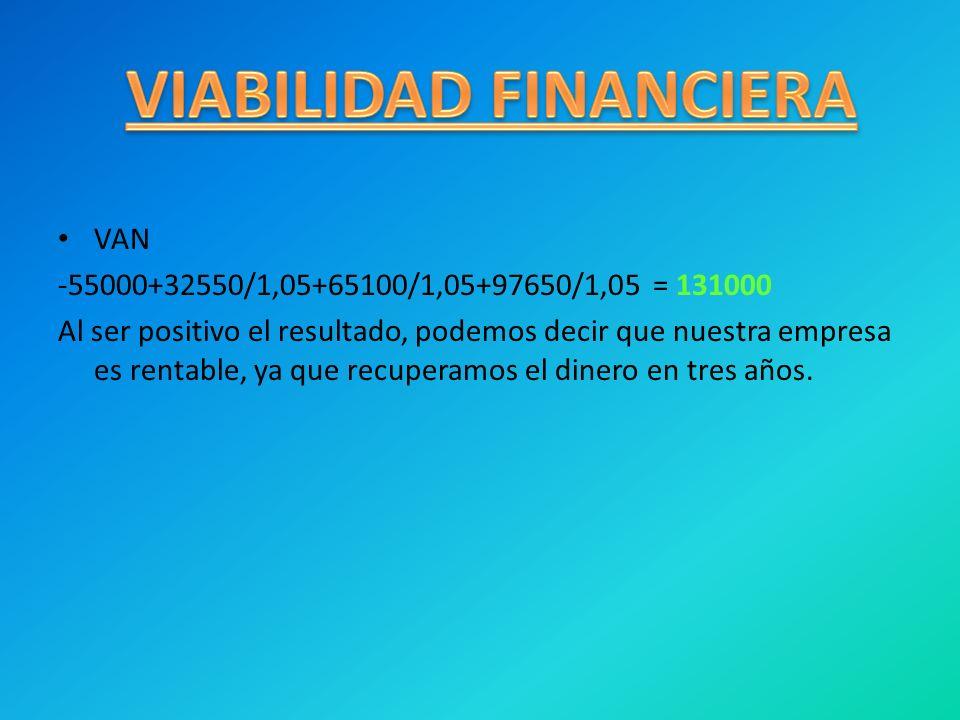 VAN -55000+32550/1,05+65100/1,05+97650/1,05 = 131000 Al ser positivo el resultado, podemos decir que nuestra empresa es rentable, ya que recuperamos e