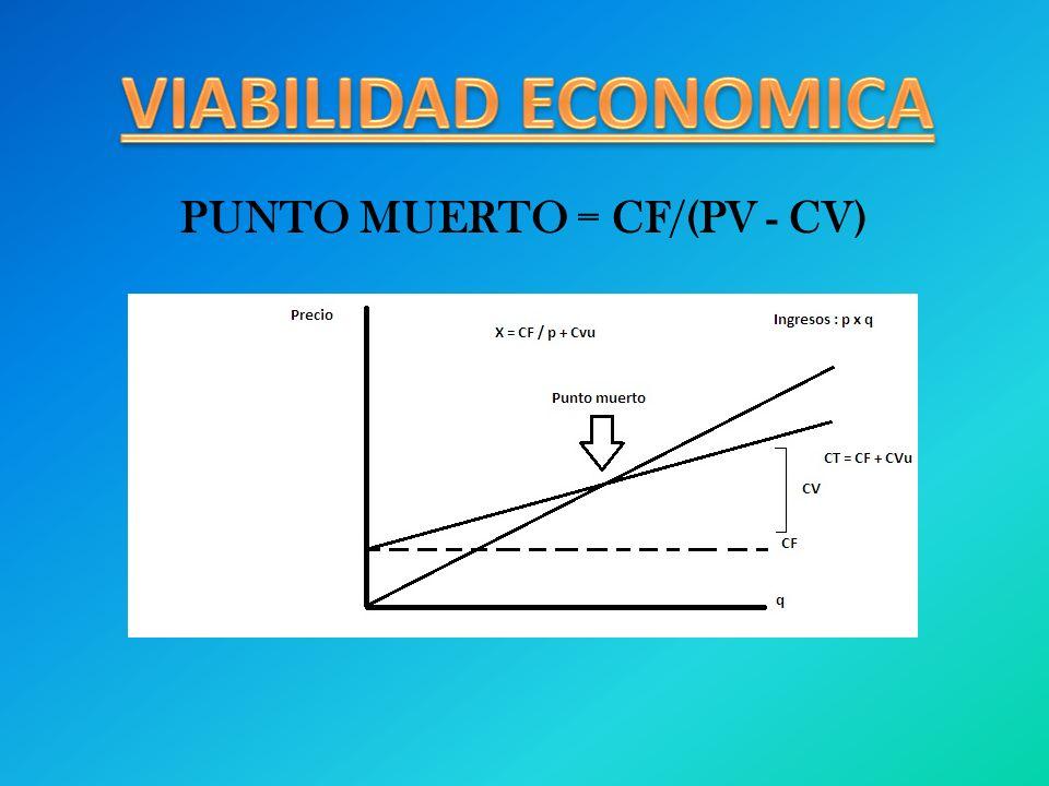 PUNTO MUERTO = CF/(PV - CV)