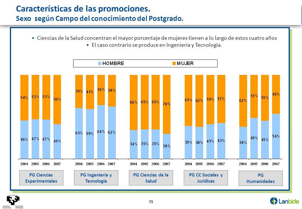 15 Características de las promociones. __________ Sexo según Campo del conocimiento del Postgrado. PG CC Sociales y Jurídicas PG Ciencias de la Salud