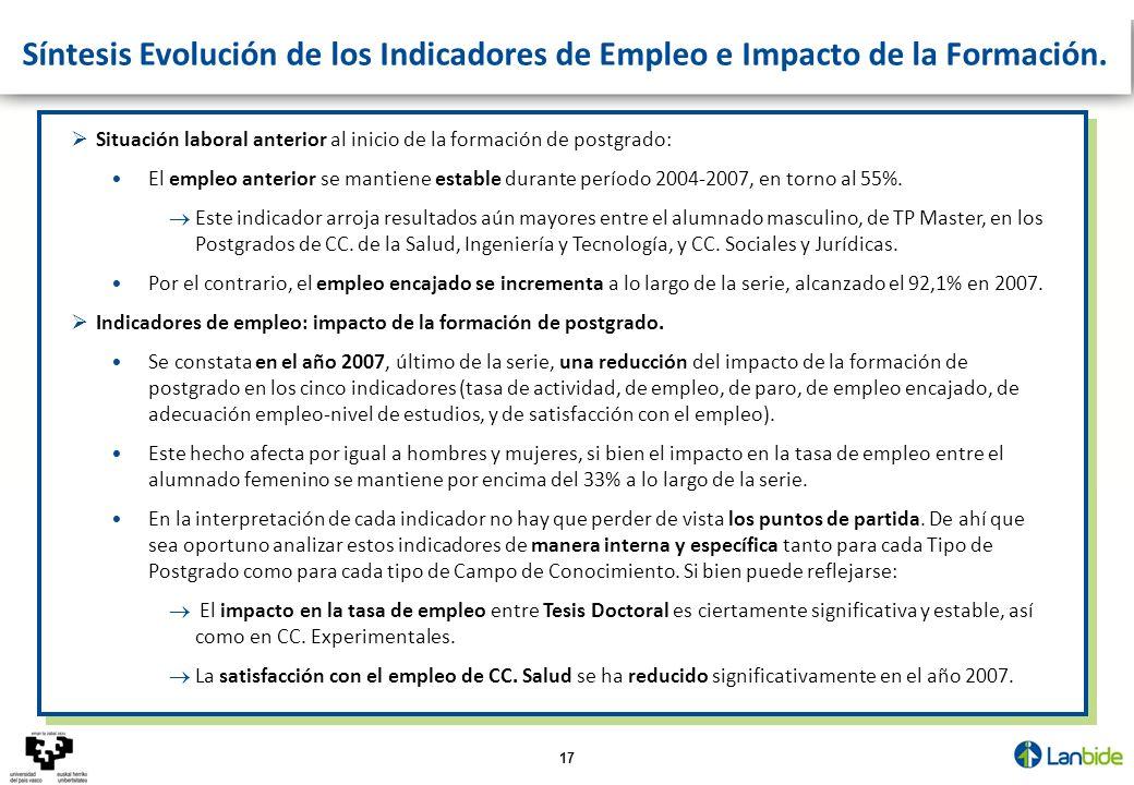 17 Síntesis Evolución de los Indicadores de Empleo e Impacto de la Formación. Situación laboral anterior al inicio de la formación de postgrado: El em