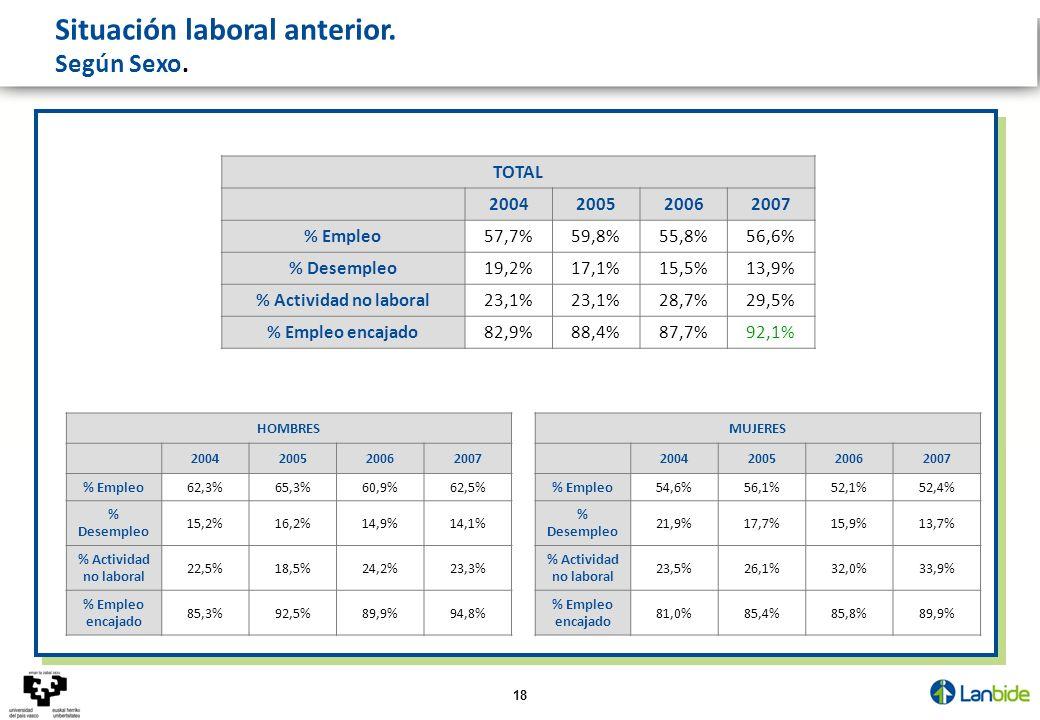 18 Situación laboral anterior. Según Sexo. HOMBRES 2004200520062007 % Empleo62,3%65,3%60,9%62,5% % Desempleo 15,2%16,2%14,9%14,1% % Actividad no labor