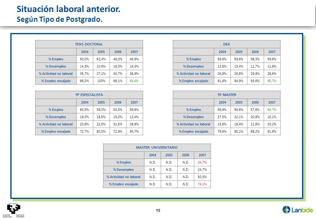 19 Situación laboral anterior. Según Tipo de Postgrado. TESIS DOCTORAL 2004200520062007 % Empleo50,0%62,4%49,3%46,8% % Desempleo14,3%10,6%16,0%14,3% %