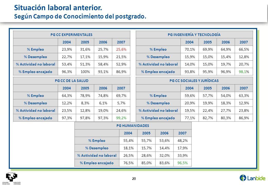 20 Situación laboral anterior. Según Campo de Conocimiento del postgrado. PG CC EXPERIMENTALES 2004200520062007 % Empleo23,9%31,6%25,7%25,6% % Desempl