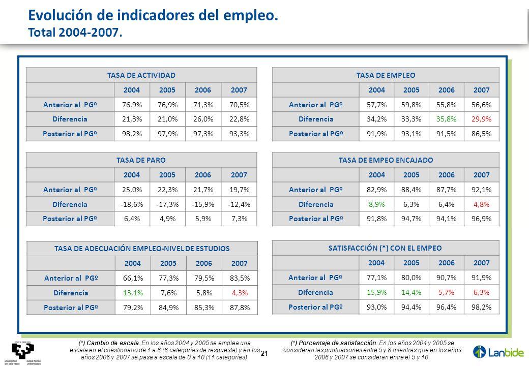 21 TASA DE ACTIVIDAD 2004200520062007 Anterior al PGº76,9% 71,3%70,5% Diferencia21,3%21,0%26,0%22,8% Posterior al PGº98,2%97,9%97,3%93,3% TASA DE EMPLEO 2004200520062007 Anterior al PGº57,7%59,8%55,8%56,6% Diferencia34,2%33,3%35,8%29,9% Posterior al PGº91,9%93,1%91,5%86,5% TASA DE PARO 2004200520062007 Anterior al PGº25,0%22,3%21,7%19,7% Diferencia-18,6%-17,3%-15,9%-12,4% Posterior al PGº6,4%4,9%5,9%7,3% TASA DE EMPEO ENCAJADO 2004200520062007 Anterior al PGº82,9%88,4%87,7%92,1% Diferencia8,9%6,3%6,4%4,8% Posterior al PGº91,8%94,7%94,1%96,9% TASA DE ADECUACIÓN EMPLEO-NIVEL DE ESTUDIOS 2004200520062007 Anterior al PGº66,1%77,3%79,5%83,5% Diferencia13,1%7,6%5,8%4,3% Posterior al PGº79,2%84,9%85,3%87,8% SATISFACCIÓN (*) CON EL EMPEO 2004200520062007 Anterior al PGº77,1%80,0%90,7%91,9% Diferencia15,9%14,4%5,7%6,3% Posterior al PGº93,0%94,4%96,4%98,2% Evolución de indicadores del empleo.