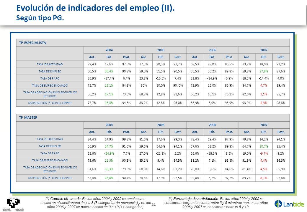 24 Evolución de indicadores del empleo (II). Según tipo PG. TP ESPECIALISTA 2004200520062007 Ant.Dif.Post.Ant.Dif.Post.Ant.Dif.Post.Ant.Dif.Post. TASA