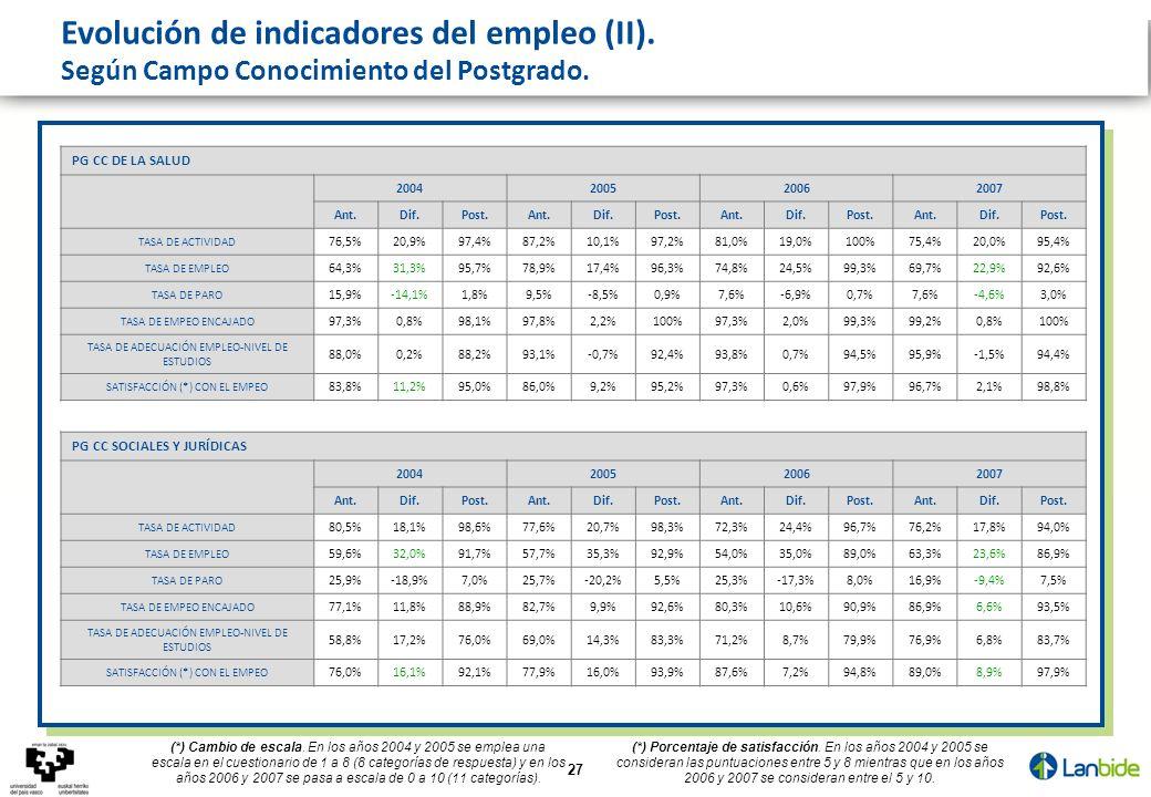 27 PG CC DE LA SALUD 2004200520062007 Ant.Dif.Post.Ant.Dif.Post.Ant.Dif.Post.Ant.Dif.Post. TASA DE ACTIVIDAD 76,5%20,9%97,4%87,2%10,1%97,2%81,0%19,0%1