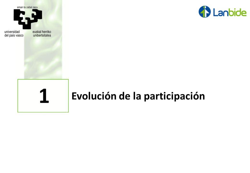 4 Evolución de la participación.