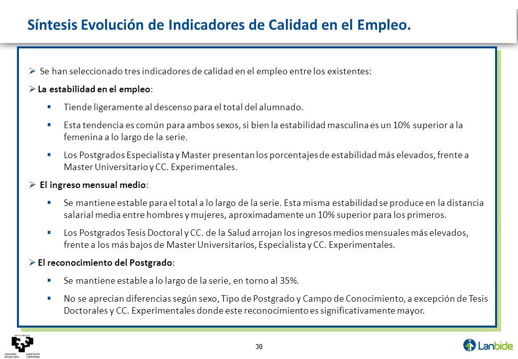 30 Síntesis Evolución de Indicadores de Calidad en el Empleo. Se han seleccionado tres indicadores de calidad en el empleo entre los existentes: La es