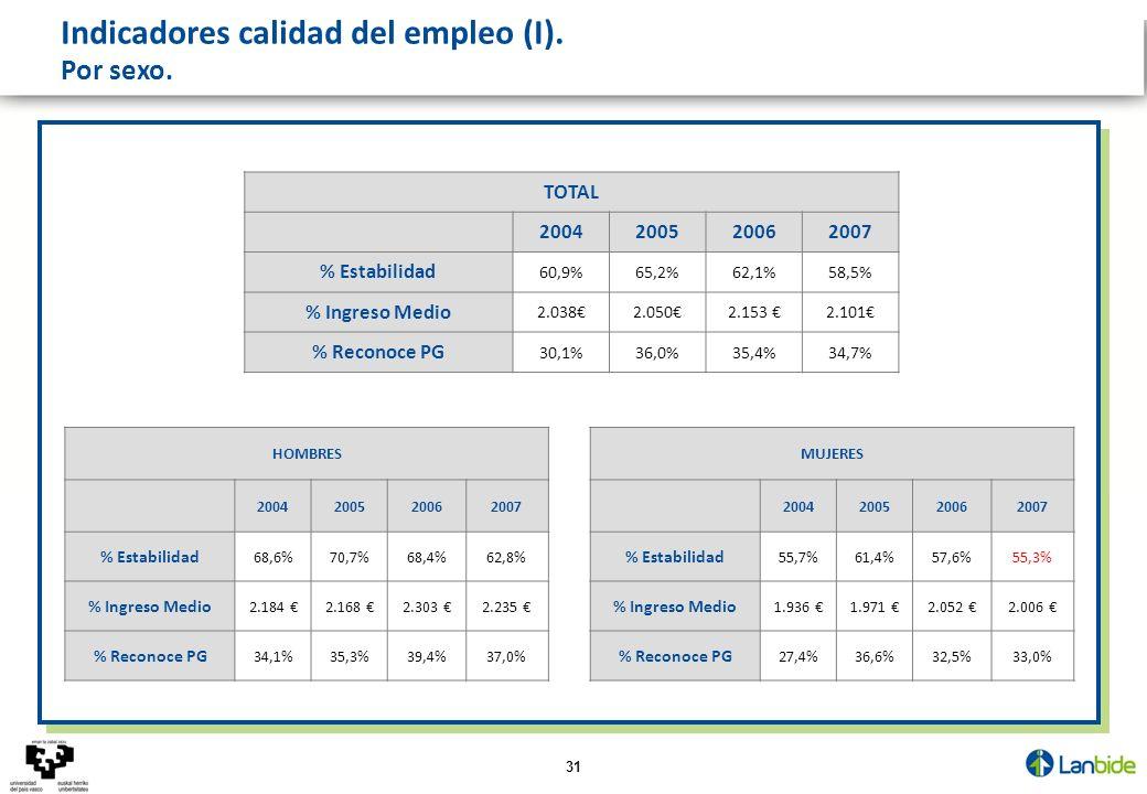 31 Indicadores calidad del empleo (I). Por sexo. HOMBRES 2004200520062007 % Estabilidad 68,6%70,7%68,4%62,8% % Ingreso Medio 2.184 2.168 2.303 2.235 %
