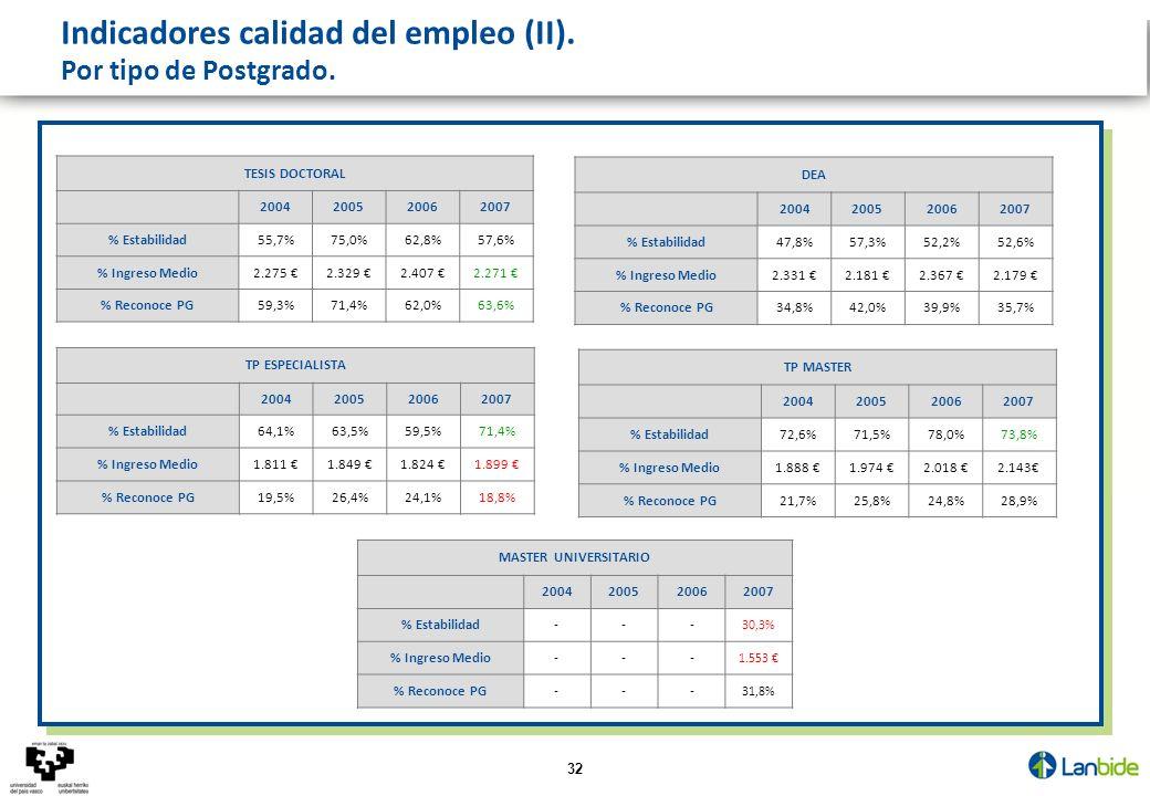 32 TESIS DOCTORAL 2004200520062007 % Estabilidad55,7%75,0%62,8%57,6% % Ingreso Medio2.275 2.329 2.407 2.271 % Reconoce PG59,3%71,4%62,0%63,6% DEA 2004