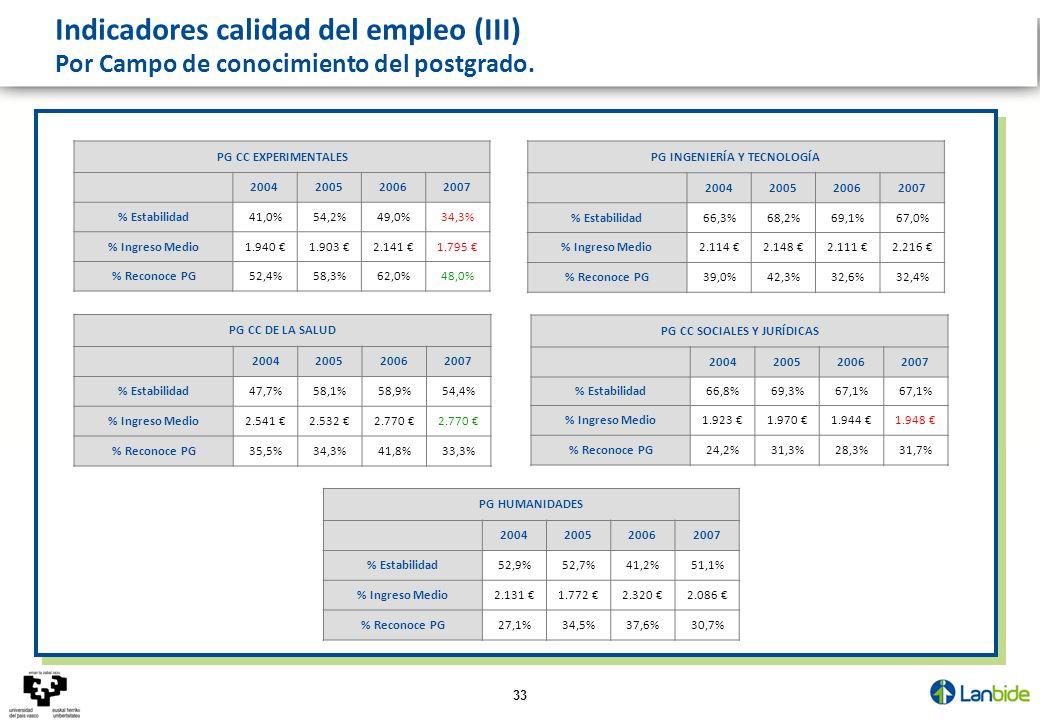 33 PG CC EXPERIMENTALES 2004200520062007 % Estabilidad41,0%54,2%49,0%34,3% % Ingreso Medio1.940 1.903 2.141 1.795 % Reconoce PG52,4%58,3%62,0%48,0% PG