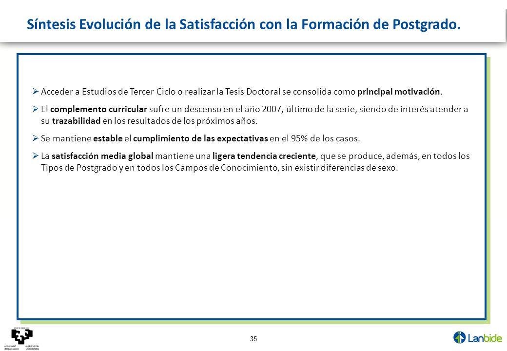 35 Síntesis Evolución de la Satisfacción con la Formación de Postgrado. Acceder a Estudios de Tercer Ciclo o realizar la Tesis Doctoral se consolida c