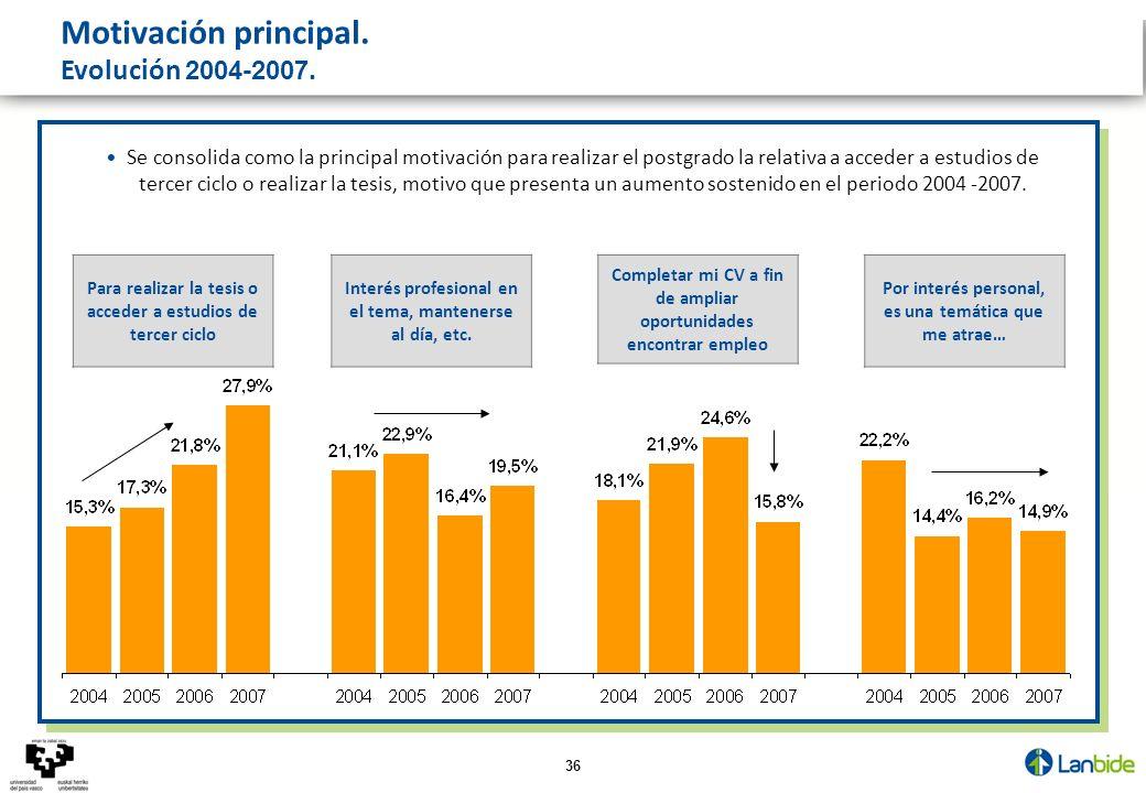 36 Motivación principal. Evolución 2004-2007. Se consolida como la principal motivación para realizar el postgrado la relativa a acceder a estudios de